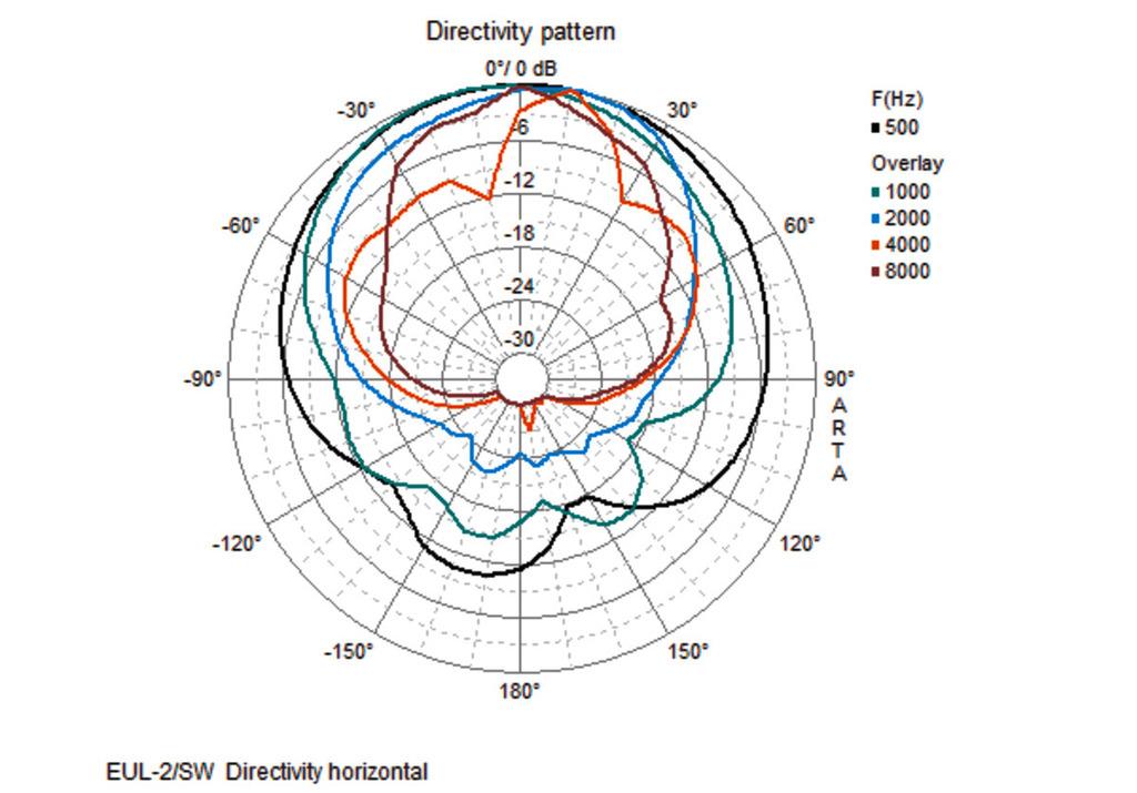 Ziemlich Drahtdiagramm Für Zwei 15 In Dvc Lautsprecher Mit Einem ...